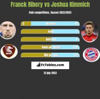 Franck Ribery vs Joshua Kimmich h2h player stats