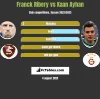 Franck Ribery vs Kaan Ayhan h2h player stats