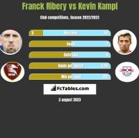 Franck Ribery vs Kevin Kampl h2h player stats