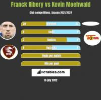 Franck Ribery vs Kevin Moehwald h2h player stats