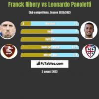 Franck Ribery vs Leonardo Pavoletti h2h player stats
