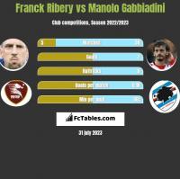 Franck Ribery vs Manolo Gabbiadini h2h player stats
