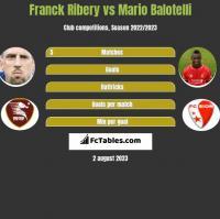 Franck Ribery vs Mario Balotelli h2h player stats