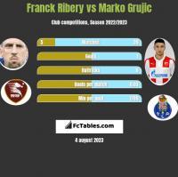 Franck Ribery vs Marko Grujic h2h player stats