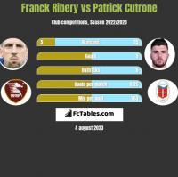 Franck Ribery vs Patrick Cutrone h2h player stats