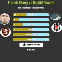 Franck Ribery vs Rachid Ghezzal h2h player stats