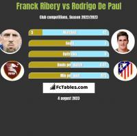 Franck Ribery vs Rodrigo De Paul h2h player stats