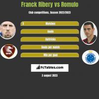 Franck Ribery vs Romulo h2h player stats