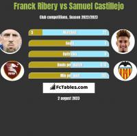 Franck Ribery vs Samuel Castillejo h2h player stats
