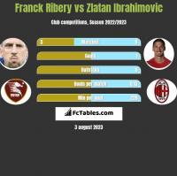 Franck Ribery vs Zlatan Ibrahimovic h2h player stats