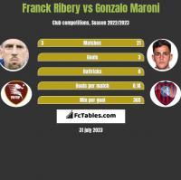 Franck Ribery vs Gonzalo Maroni h2h player stats
