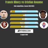 Franck Ribery vs Cristian Kouame h2h player stats