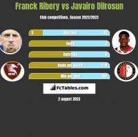 Franck Ribery vs Javairo Dilrosun h2h player stats