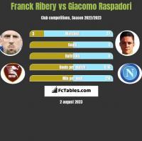 Franck Ribery vs Giacomo Raspadori h2h player stats