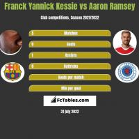 Franck Yannick Kessie vs Aaron Ramsey h2h player stats