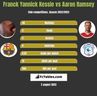 Franck Yannick Kessie vs Aaron Ramsey h2h player stats