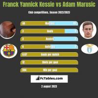 Franck Yannick Kessie vs Adam Marusic h2h player stats