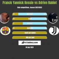 Franck Yannick Kessie vs Adrien Rabiot h2h player stats