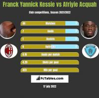 Franck Yannick Kessie vs Afriyie Acquah h2h player stats