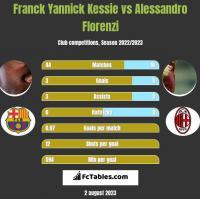 Franck Yannick Kessie vs Alessandro Florenzi h2h player stats