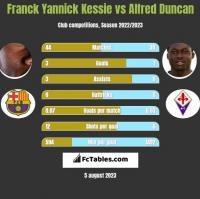 Franck Yannick Kessie vs Alfred Duncan h2h player stats