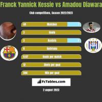 Franck Yannick Kessie vs Amadou Diawara h2h player stats