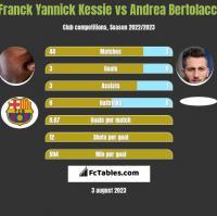 Franck Yannick Kessie vs Andrea Bertolacci h2h player stats