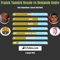 Franck Yannick Kessie vs Benjamin Andre h2h player stats
