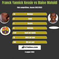 Franck Yannick Kessie vs Blaise Matuidi h2h player stats