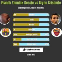 Franck Yannick Kessie vs Bryan Cristante h2h player stats