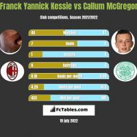 Franck Yannick Kessie vs Callum McGregor h2h player stats