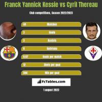 Franck Yannick Kessie vs Cyril Thereau h2h player stats