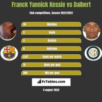 Franck Yannick Kessie vs Dalbert h2h player stats