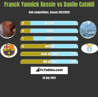 Franck Yannick Kessie vs Danilo Cataldi h2h player stats