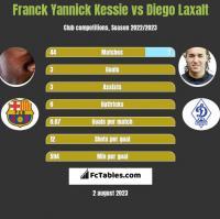 Franck Yannick Kessie vs Diego Laxalt h2h player stats