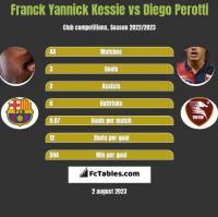 Franck Yannick Kessie vs Diego Perotti h2h player stats