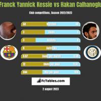 Franck Yannick Kessie vs Hakan Calhanoglu h2h player stats