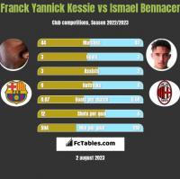 Franck Yannick Kessie vs Ismael Bennacer h2h player stats