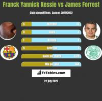 Franck Yannick Kessie vs James Forrest h2h player stats