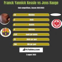 Franck Yannick Kessie vs Jens Hauge h2h player stats