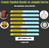 Franck Yannick Kessie vs Joaquin Correa h2h player stats