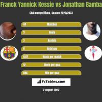 Franck Yannick Kessie vs Jonathan Bamba h2h player stats