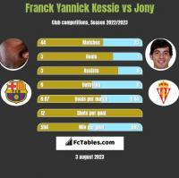 Franck Yannick Kessie vs Jony h2h player stats