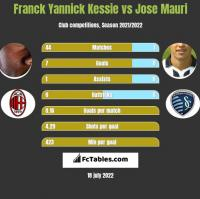 Franck Yannick Kessie vs Jose Mauri h2h player stats
