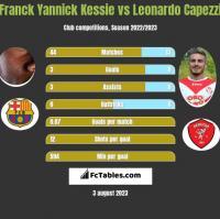 Franck Yannick Kessie vs Leonardo Capezzi h2h player stats