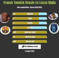 Franck Yannick Kessie vs Lucas Biglia h2h player stats