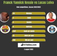 Franck Yannick Kessie vs Lucas Leiva h2h player stats