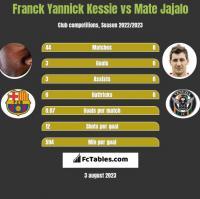 Franck Yannick Kessie vs Mate Jajalo h2h player stats