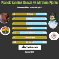 Franck Yannick Kessie vs Miralem Pjanic h2h player stats