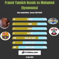 Franck Yannick Kessie vs Mohamed Elyounoussi h2h player stats